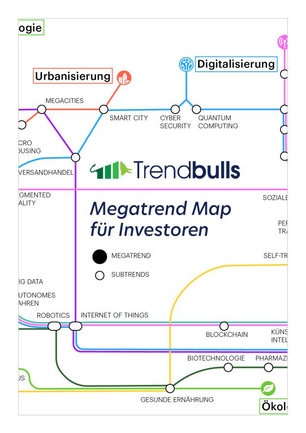TRENDBULLS MEGATREND MAP